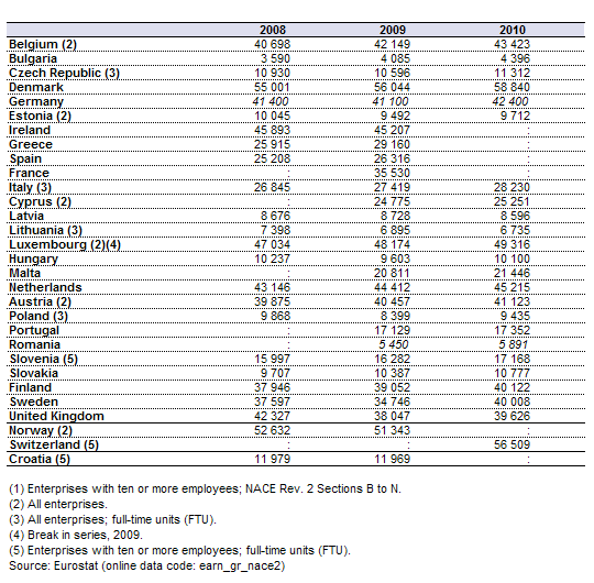 Ingresos brutos anuales en la UE