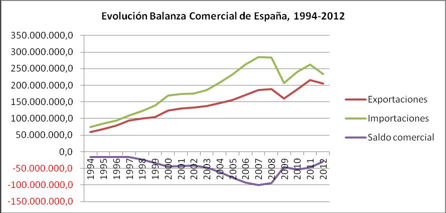 La competitividad y la productividad en relaci n con el for Comercio exterior que es