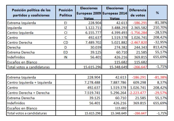 Escala ideologica_Resultados Electorales EU_2014