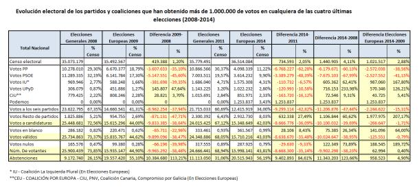 Evolucion Electoral 2008_2014
