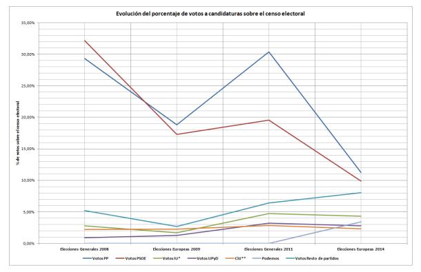 Grafico lineas Evolucion Electoral 2008_2014_Porcentaje votos a partidos