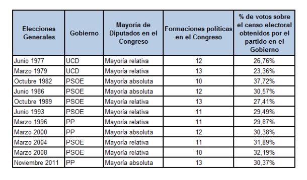 Procesos Elecciones Generales