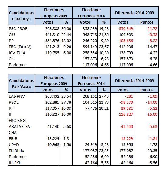 Resultados EU_2014 Catalunya y Pais Vasco